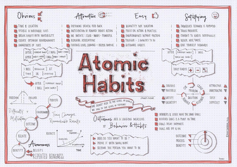 Atomic Habits (James Clear) visual synopsis Dani Saveker — Visual Synopsis