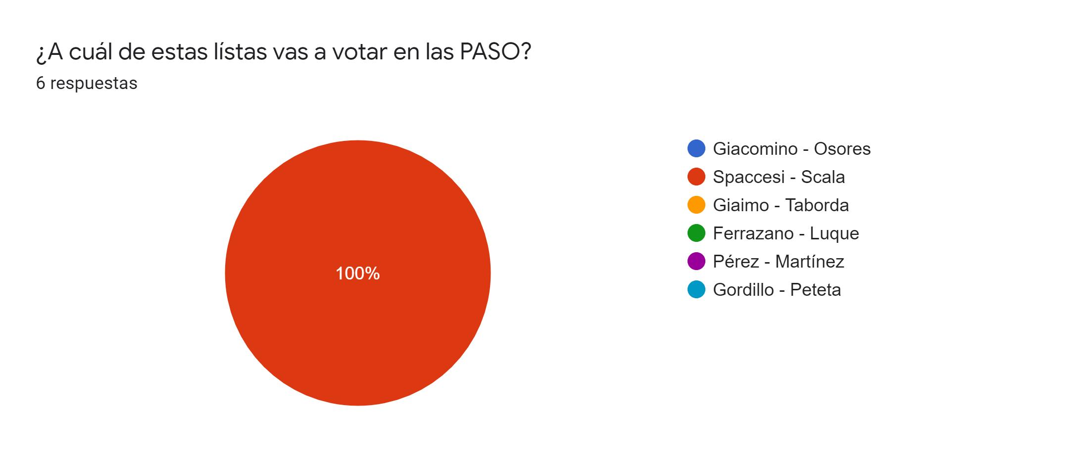 Gráfico de respuestas de formularios. Título de la pregunta:¿A cuál de estas lístas vas a votar en las PASO?. Número de respuestas:6 respuestas.