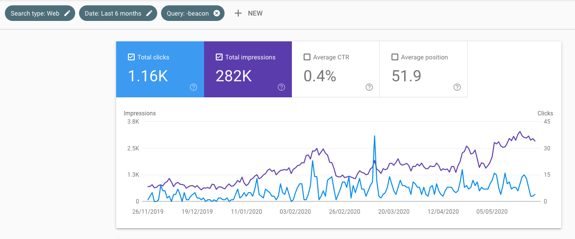 Google search console is crucial for monitoring SEO progress