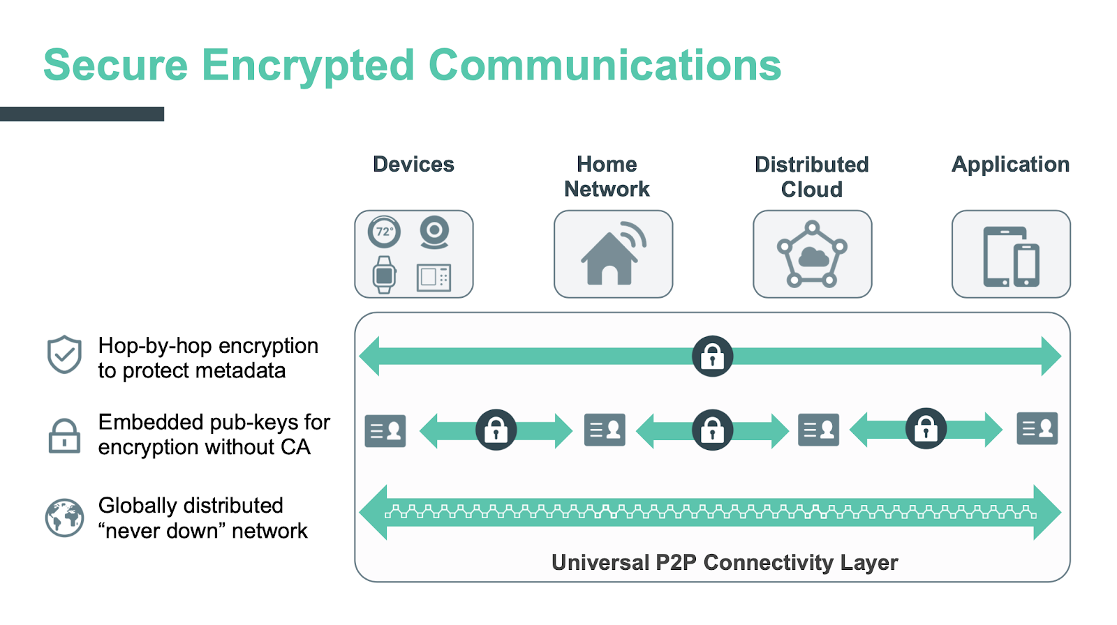 Secure encrypted communications for IoT