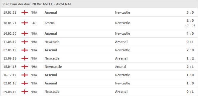 10 cuộc đối đầu gần nhất giữa Newcastle United vs Arsenal