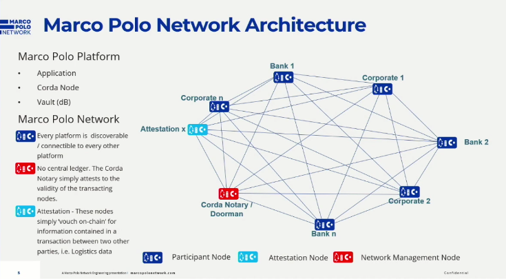 Architecture of the Marco Polo Network