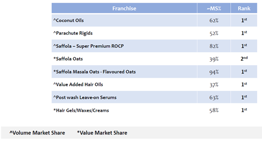 Marico Limited- Market Share in Key Categories