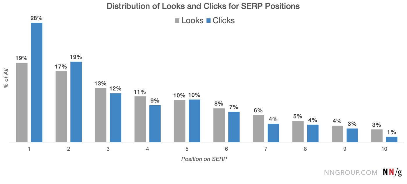 диаграмма распределения кликов и просмотров в поисковой выдаче