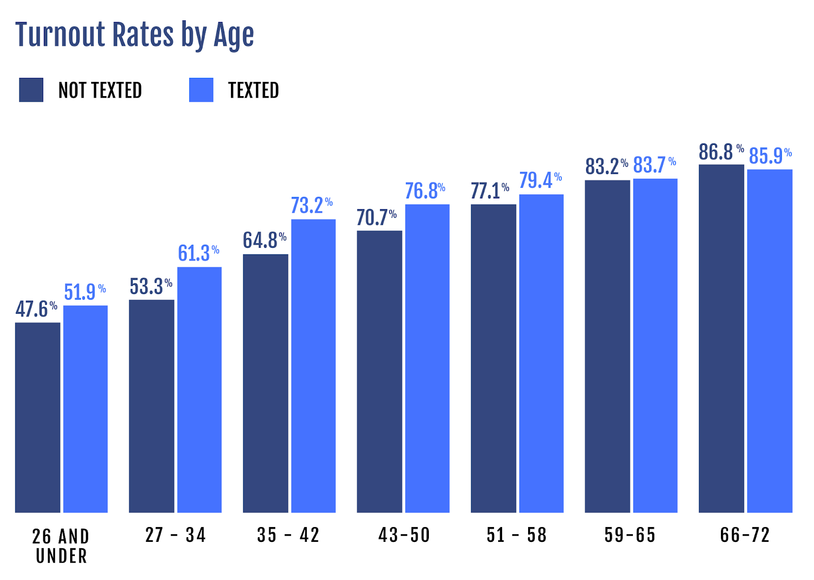 Voter Turn Out Rate By Age With Texting