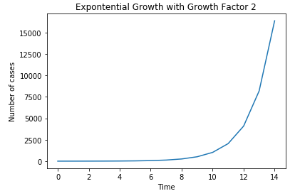 Example of Exponential Growth COVID-19 tracker