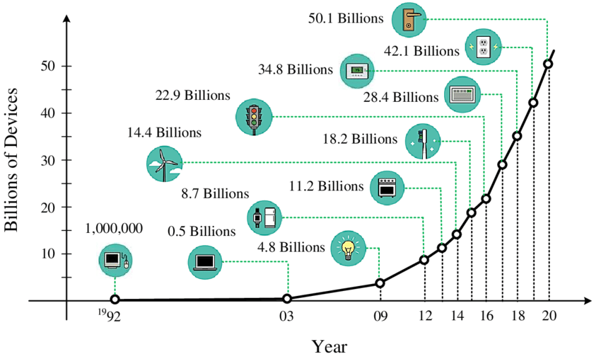 Expected number of connected devices to the Internet. This chart is obtained from recent reports developed by both Cisco and Ericsson. The reports discuss the expected growth in the number of connected devices by 2020 due to the introduction of the M2M market.