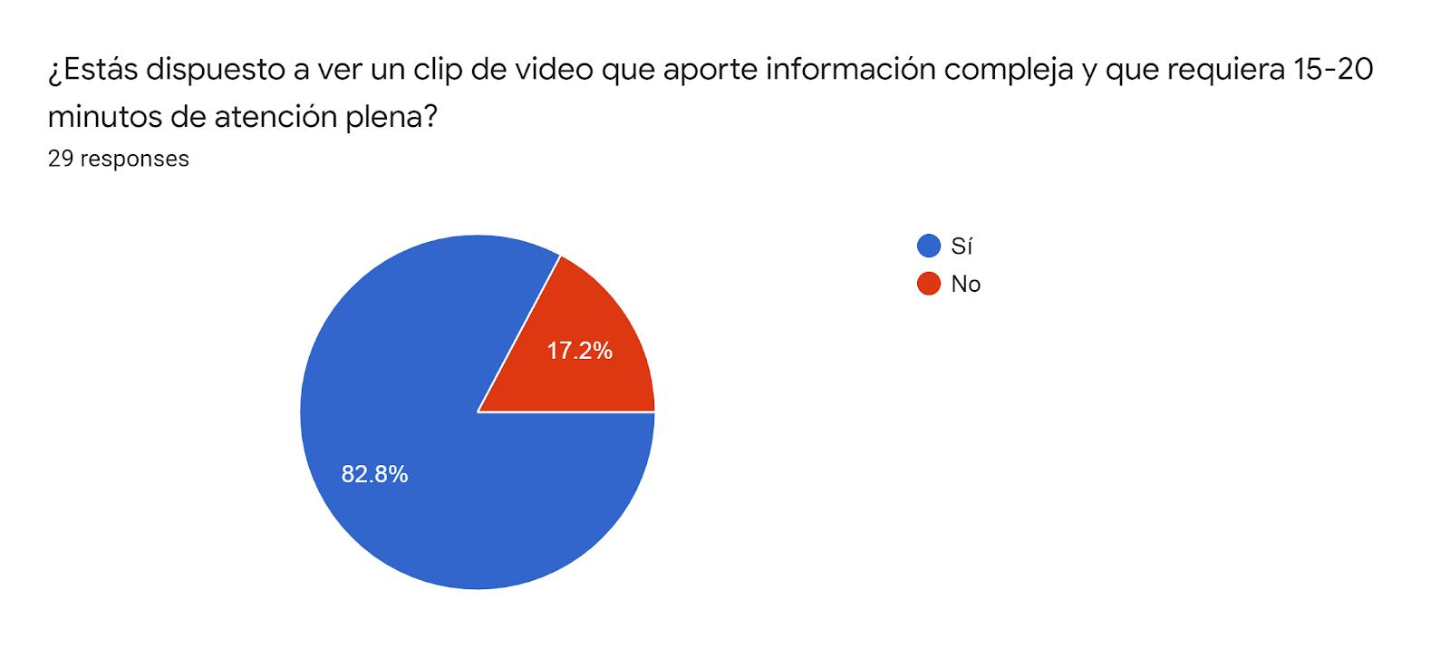 Forms response chart. Question title: ¿Estás dispuesto a ver un clip de video que aporte información compleja y que requiera 15-20 minutos de atención plena?. Number of responses: 29 responses.