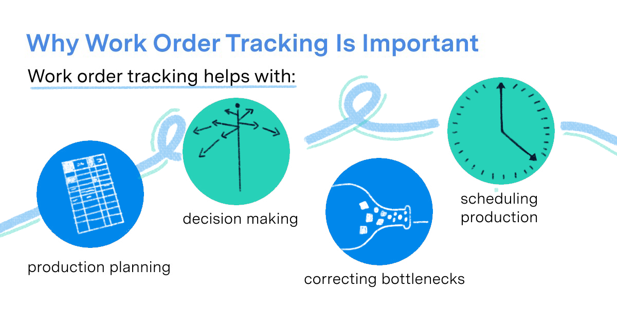 imagine showing why work order tracking is important: -production planning -decision making -correcting bottlenecks -scheduling production