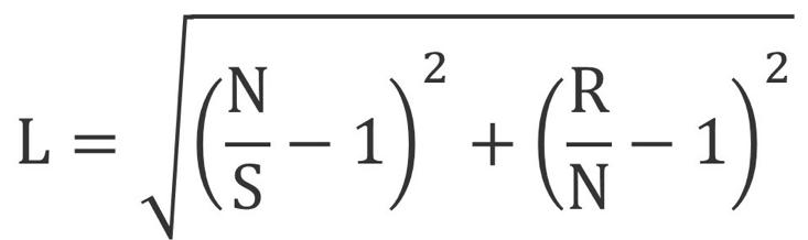 lostness formula.