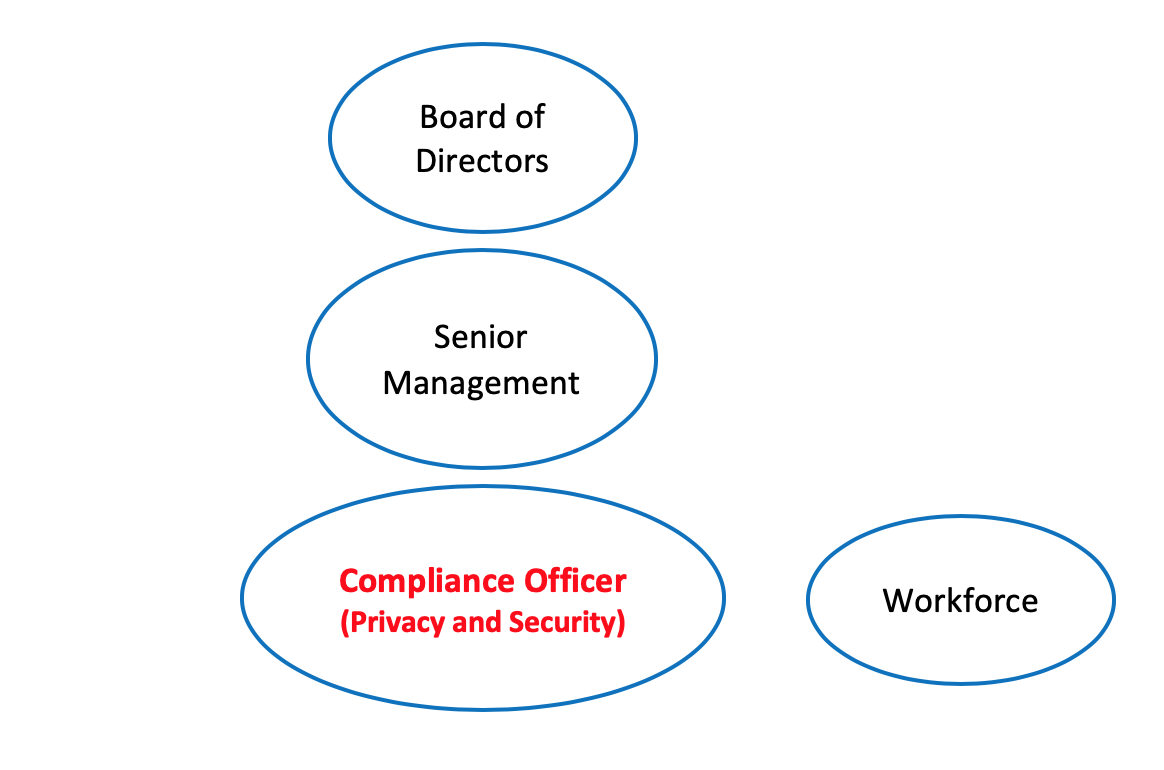 chart that displays the role of the HIPAA compliance officer