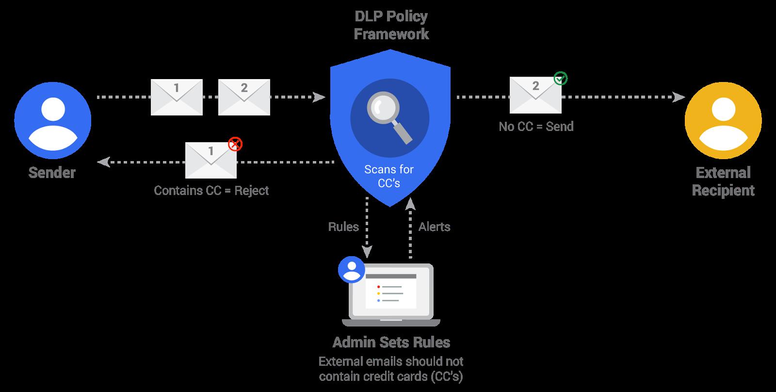 Gmail DLP flow chart image