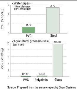 pvc plastics sustainability
