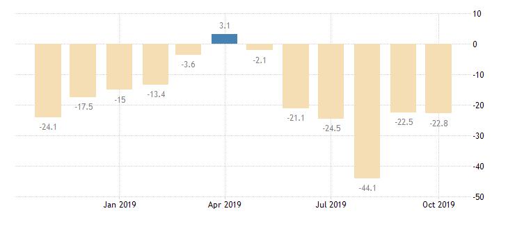 مؤشر إعانات البطالة البريطاني