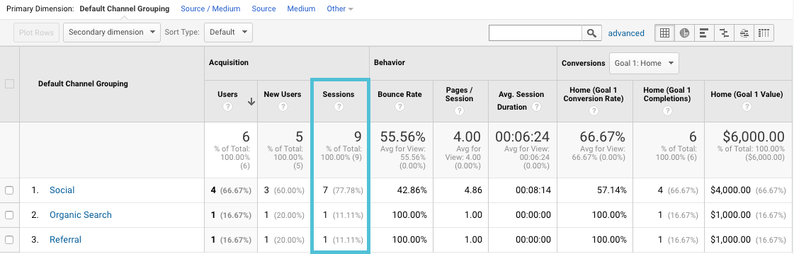 sessions by channel in Google Analytics