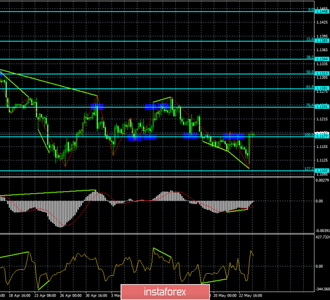 Forecast for EUR/USD and GBP/USD on May 24. The euro and the pound received a gift from US macroeconomic statistics