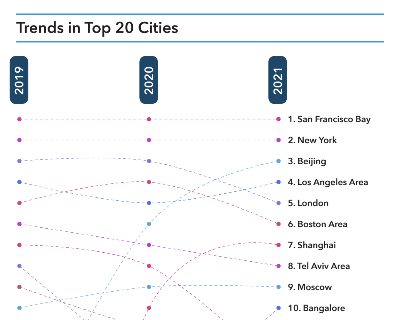 top startup city ecosystem trends line graph