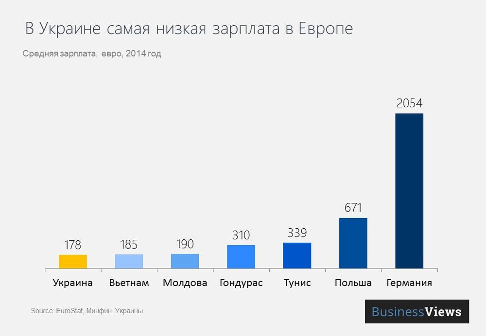 В Украине самая низкая зарплата в Европе