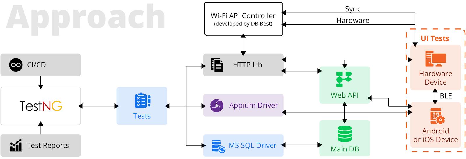 mobile-hardware-automation-testing