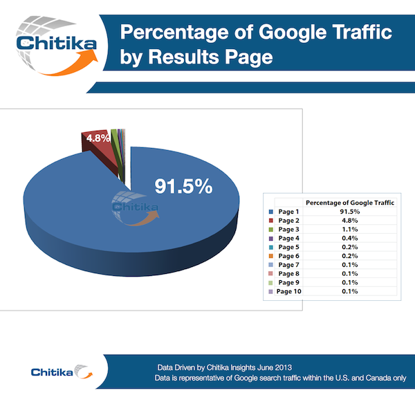 The pie chart displays the percentage of traffic based on the results page