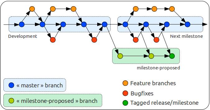 FeatureBranch GitModel DucQuoc