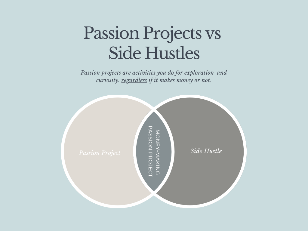 Comparison of a passion project and side hustle.
