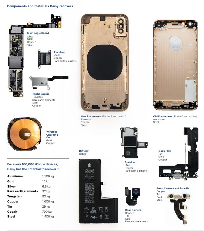peças reclicáveis do iPhone