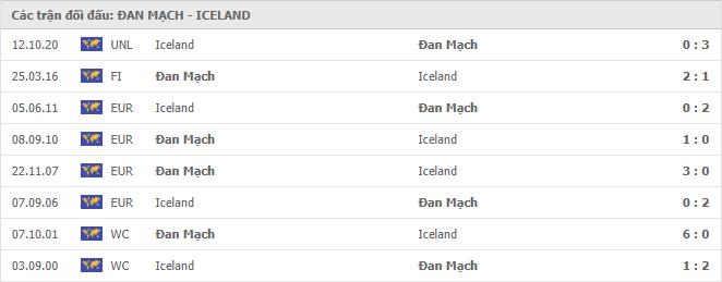 Lịch sử đối đầu Đan Mạch vs Iceland trong 8 trận gần nhất