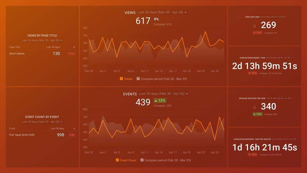 Google Analytics 4 Engagement Overview Dashboard