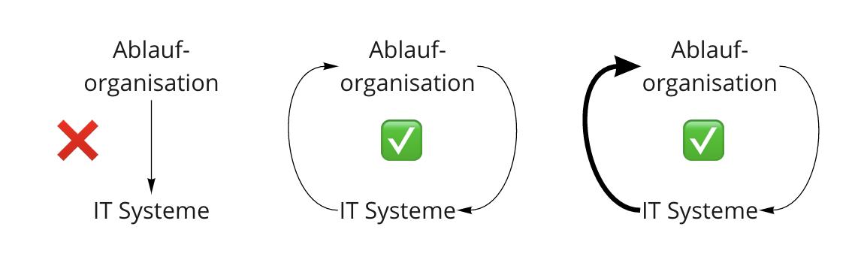 IT Systeme und Ablauforganisation stehen in direkter Wechselbeziehung. Je nach technischer und digitaler Reife kann es sogar Sinn machen, dass diese technischen Systeme der Startpunkt sind, um deine Ablauforganisation neu zu bestimmen.