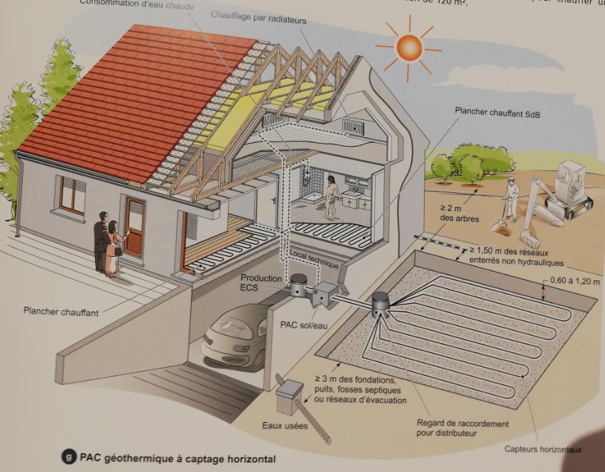 Etape de l'installation du système de chauffage dans une construction de maison