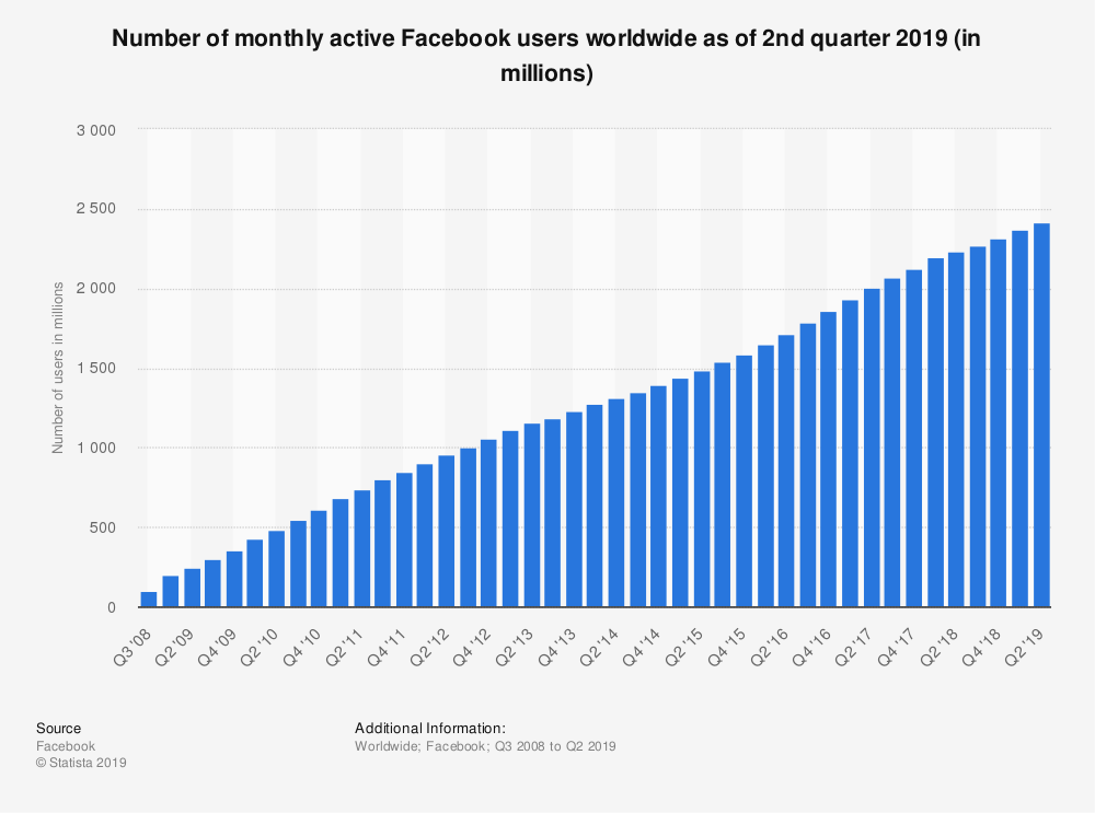 https://www.statista.com/graphic/1/264810/number-of-monthly-active-facebook-users-worldwide.jpg