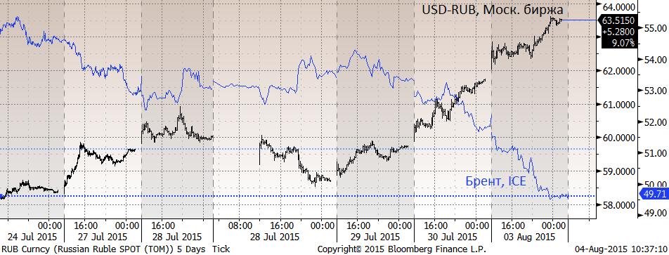 Брент 45 за баррель предполагает рубль на 66/долл. Добавить к этому нечего. Куда нефть - туда и рубль.