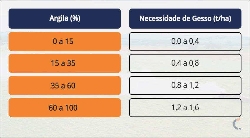 Indicativo de calculo de dose de Gesso agrícola.