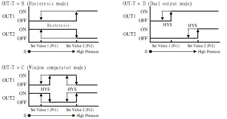 cảm biến đo áp suất âm, áp suất chân không