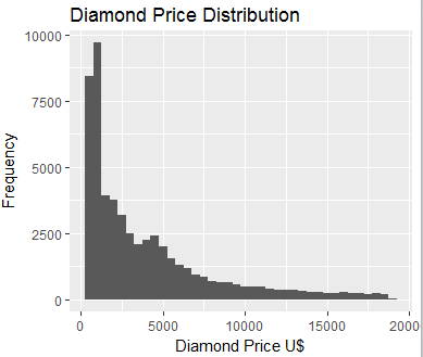 Using ggplot2 for Data Analytics in R On Diamond Data Set 35