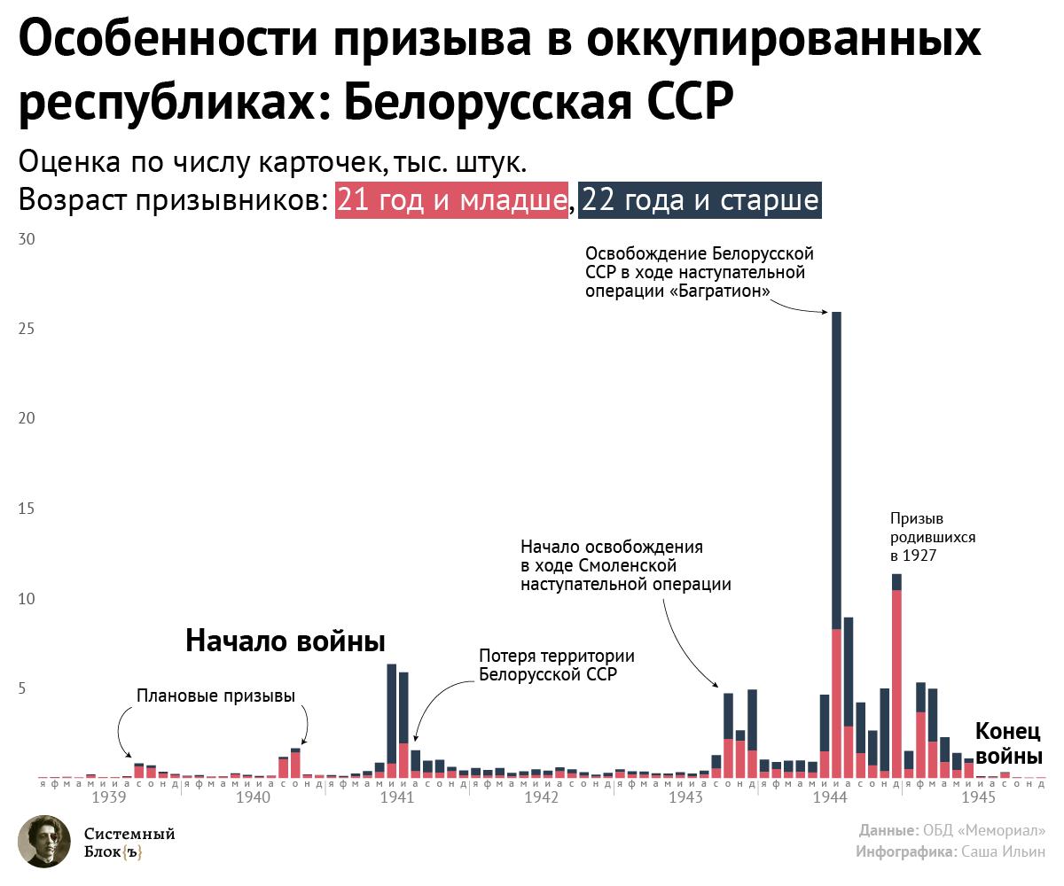 Динамика призыва в годы Великой Отечественной Войны: Белорусская ССР