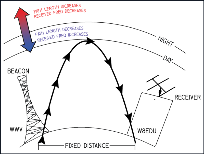 Illustration of a radio signal reflecting off the ionosphere