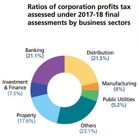 Ratio's of the corporation profits tax Hong Kong