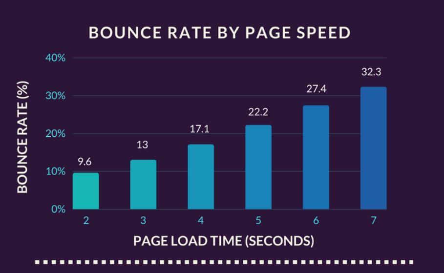 Tốc độ trang cung cấp thông tin nhanh làm giảm tỷ lệ thoát và tăng lưu lượng truy cập vào trang web của bạn