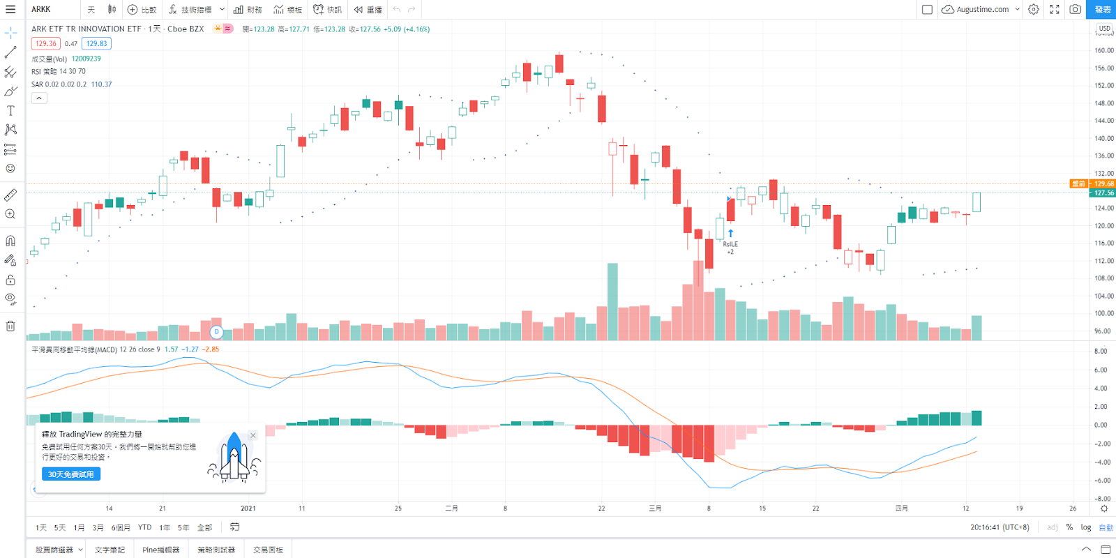 ARKK股價走勢圖與K線圖