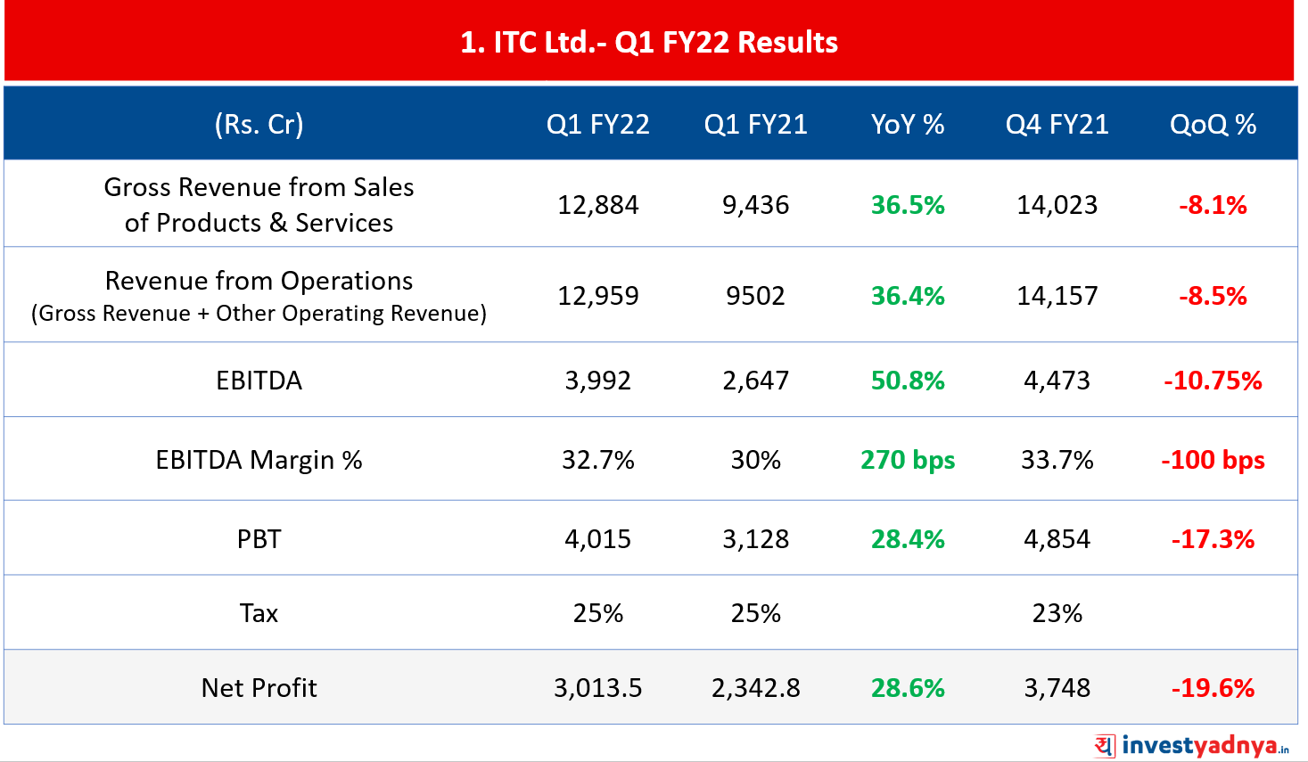 ITC Limited- Q1FY22 Result