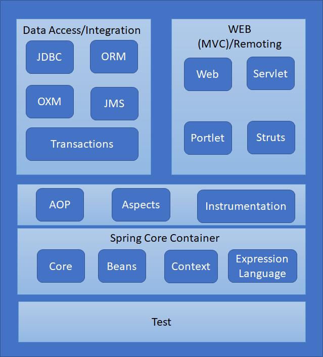 modules in the spring mvc framework