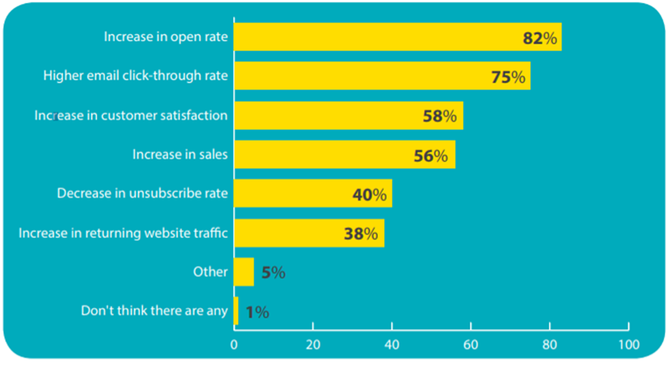 Data on how important personalization is in email marketing.