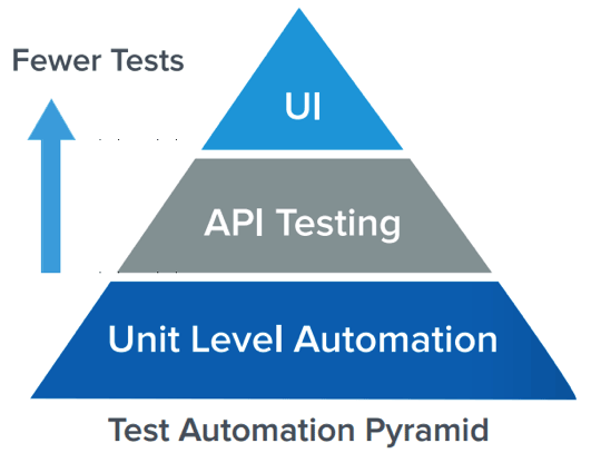 test-automation-pyramid.png