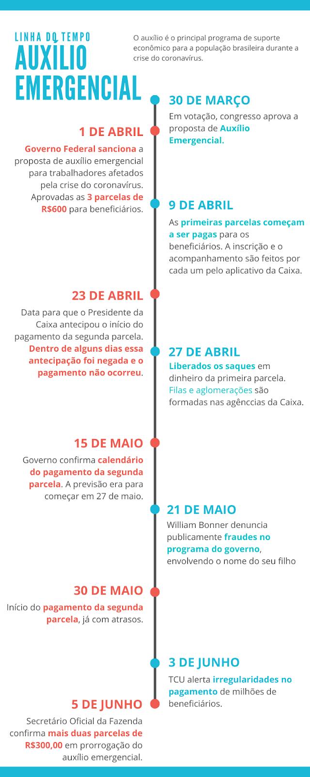 auxílio emergencial no Brasil