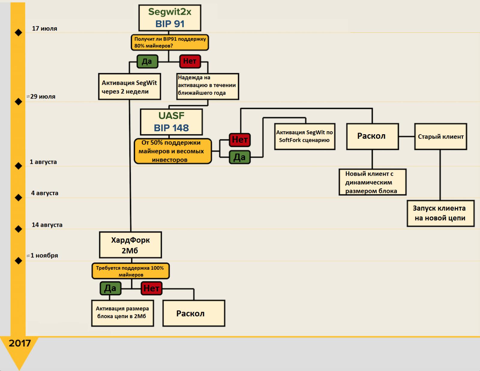 Что такое активируемый пользователями софтфорк (UASF)?