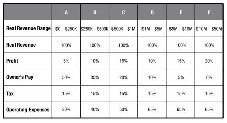 TAPS Chart - Profit First