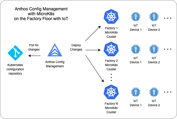 Diagram of Anthos Config Management with MicroK8s on the Factory Floor with IoT