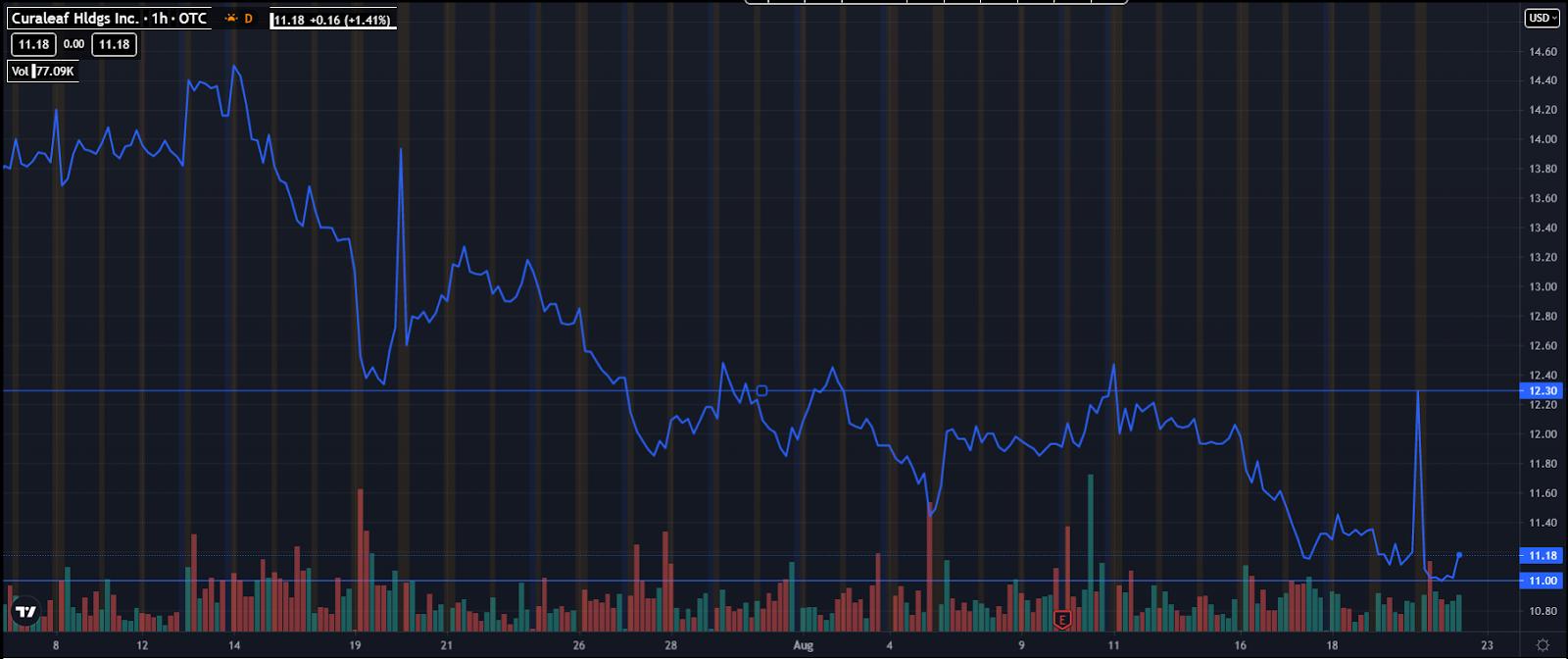 Top Marijuana Penny Stocks 2021 CURLF chart